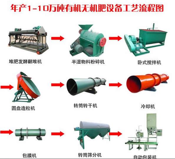 年产1-10万吨有机无机肥生产线设备